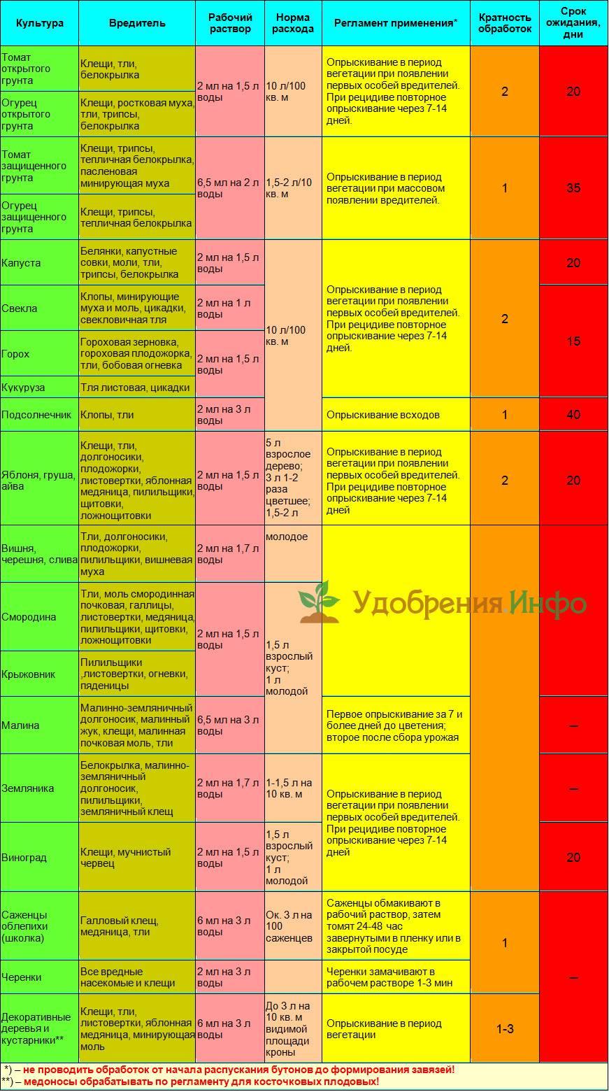 Фуфанон инсектицид инструкция по применению
