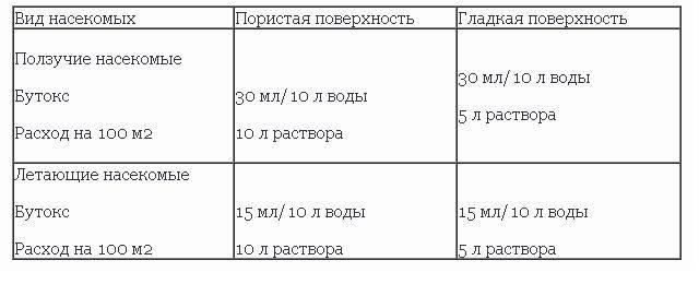 Бутокс 1 мл инструкция по применению